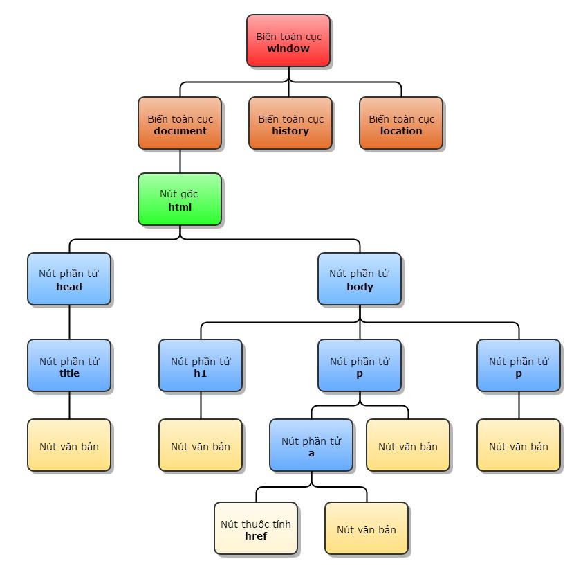 HTML căn bản - Quan hệ giữa các nút HTML