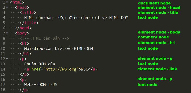 HTML căn bản - Cây HTML DOM